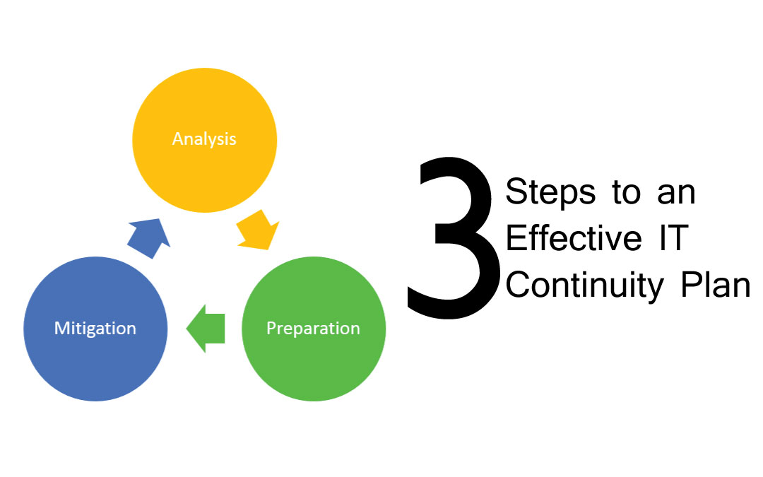 3 Steps To An Effective It Continuity Plan Jfg Inc